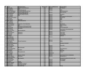 lijst - Zuyd