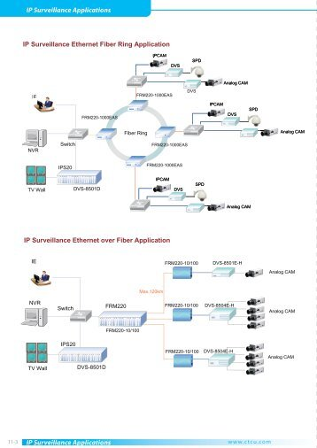 IP Surveillance Applications IP Surveillance Applications