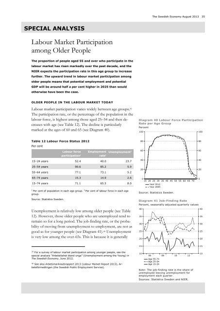 Labour Market Participation among Older People