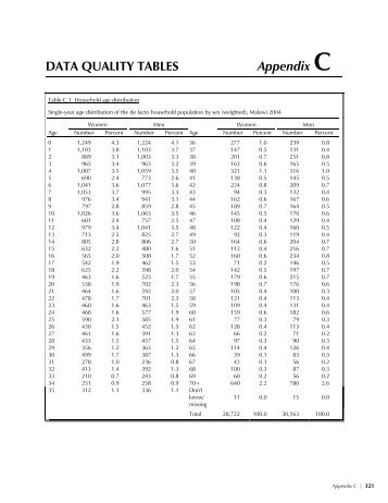 DATA QUALITY TABLES Appendix C - Measure DHS