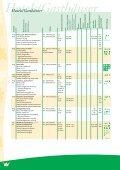 Gastgeberverzeichnis - Deutscher-Wildgehege-Verband eV - Page 4