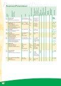 Gastgeberverzeichnis - Deutscher-Wildgehege-Verband eV - Page 6