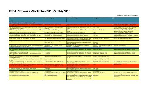 Work Plan CC&E Network 2013-2015 - SDC Climate Change and ...