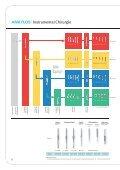 ANKYLOS Produktkatalog - Implant Expo - Seite 6