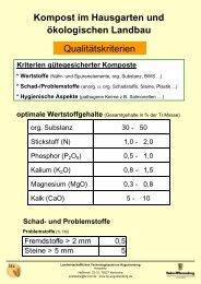 Kompost-Qualitätskriterien (2 Poster) - LTZ Augustenberg