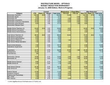 Restructure Budget - Oregon City School District