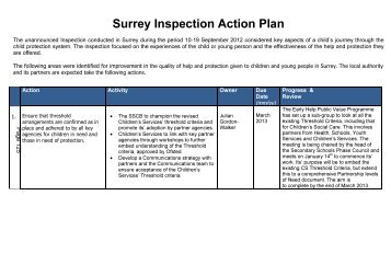 OFSTED Action Plan