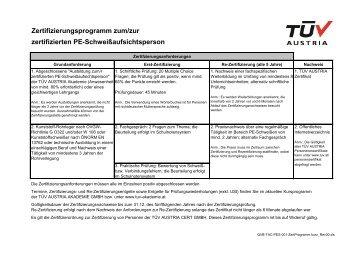 Zertifizierungsprogramm zum/zur zertifizierten PE ...