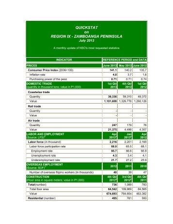 QUICKSTAT on REGION IX - ZAMBOANGA PENINSULA - National ...