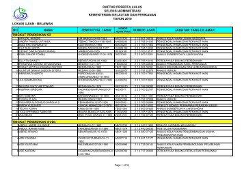 Daftar Lulus Seleksi Administrasi 2010 - Biro Kepegawaian
