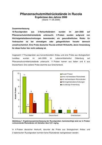 Pflanzenschutzmittelrückstände in Rucola