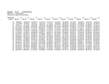 Pension pr. 1. oktober 2009 - CFU