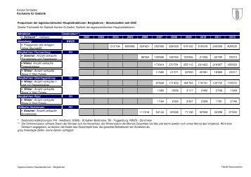 Ergebnisse bis einschliesslich 2012 (74 kB, PDF) - Öffentliche ...