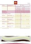 Füllungen Fillings Crèmes Creme Cremas - Page 4