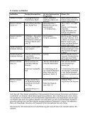 Vorlage 81 - Senator für Kultur - Bremen - Page 6