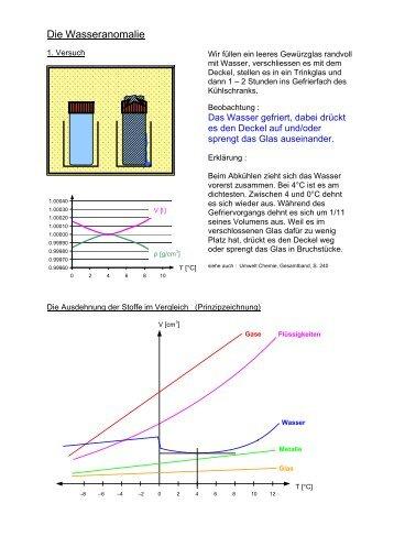 Die Wasseranomalie - Unterricht