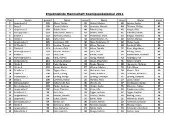 Ergebnisliste der Mannschaften im Koenigspokal