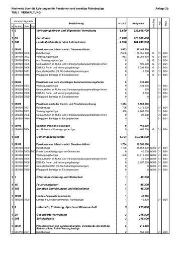 Nachweis über die Leistungen für Pensionen und sonstige ...