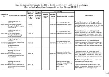 Anlage zur Vorlage 001212.pdf