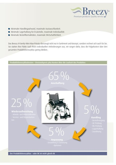 Bringt Schwung in Ihr Geschäft. - Rollstuhl News