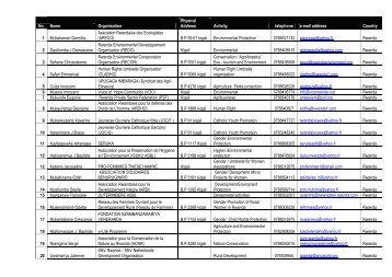 list of members here - NBDF Rwanda