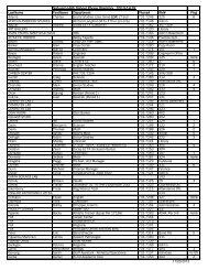 Sahuaro H.S. Faculty - Staff Telephone/Room Directory