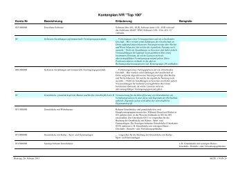 Kontenplan Top100 für Kontierung Institute Stand 26.02.2013
