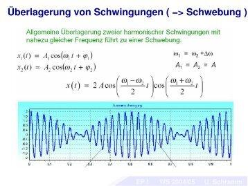 Überlagerung von Schwingungen ( −> Schwebung )