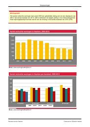 Aantal verkochte woningen in Haarlem, 2003-2012 Aantal verkochte ...
