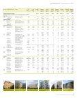 Fastighetsinnehav söderort - Stockholmshem - Page 2
