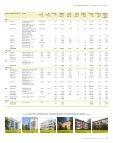 Fastighetsinnehav söderort - Stockholmshem - Page 4