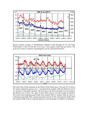 Bartels rotation averages of Interplanetary Magnetic Field Strength ...