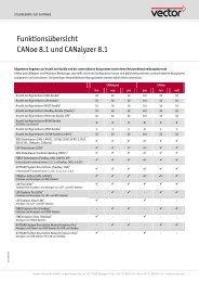 Funktionsübersicht CANoe 8.1 und CANalyzer 8.1 - Vector