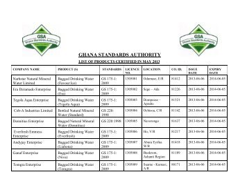 LIST OF PRODUCT FOR MAY 2013.pdf - Ghana Standards Authority