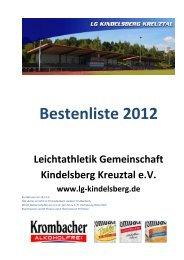 Bestenliste 2012 - Ben CMS v2.0