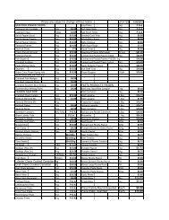 price list 2010 2 - Shire Foods