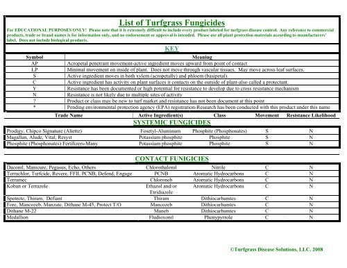 List of Turfgrass Fungicides - Turfgrass Disease Solutions, LLC