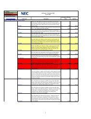 Price List (Projectors) [.pdf] - NEC Display Solutions