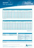 Dynomit® Papir og plastpølser - Page 2