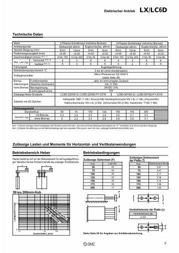 Technische Daten Betriebsbereich Heber Betriebsbedingungen ...