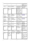 Mangelsituasjoner og avregistreringer 2011 - Page 2