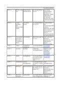 Mangelsituasjoner og avregistreringer 2011 - Page 3