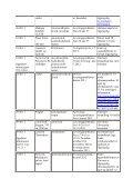 Mangelsituasjoner og avregistreringer 2011 - Page 4