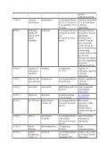 Mangelsituasjoner og avregistreringer 2011 - Page 7