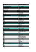 Program filmových klubov - PROJEKT 100 2012 - ASFK - Page 2