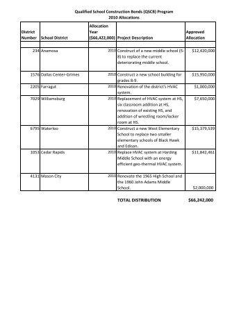 QSCB Allocations Summary.pdf