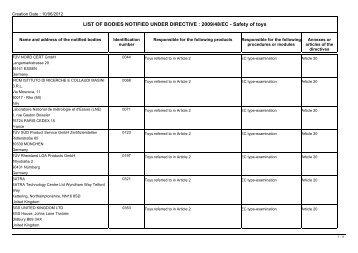 LIST OF BODIES NOTIFIED UNDER DIRECTIVE : 2009/48/EC ...