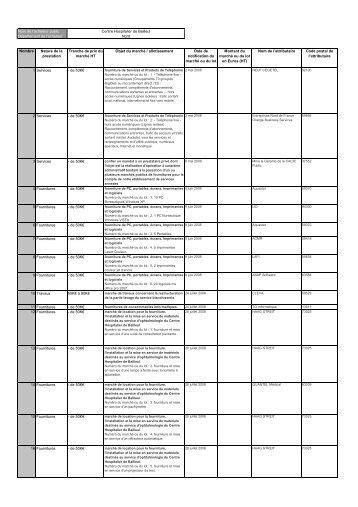 liste des marchés 2008 - Le Centre Hospitalier de Bailleul