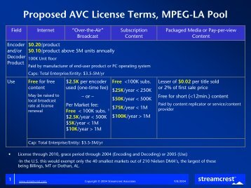 MPEG-4 AVC Patent Licensing Terms and FAQ - Streamcrest ...
