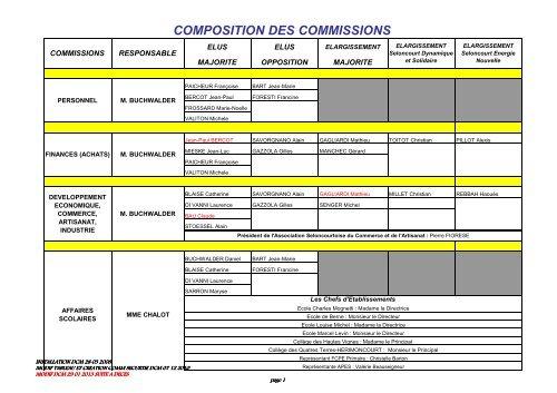 projet composition des commissions 2008-2014 modifie dcm 29 01 ...